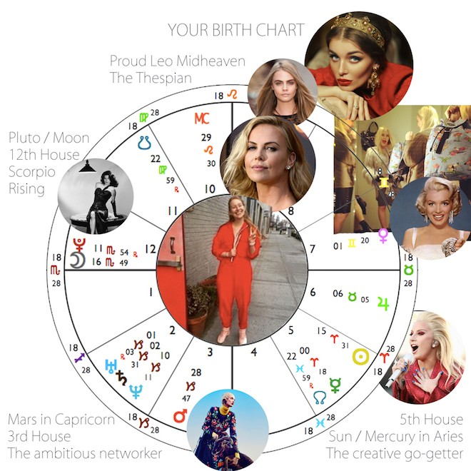 My personal style icons, mapped on my chart